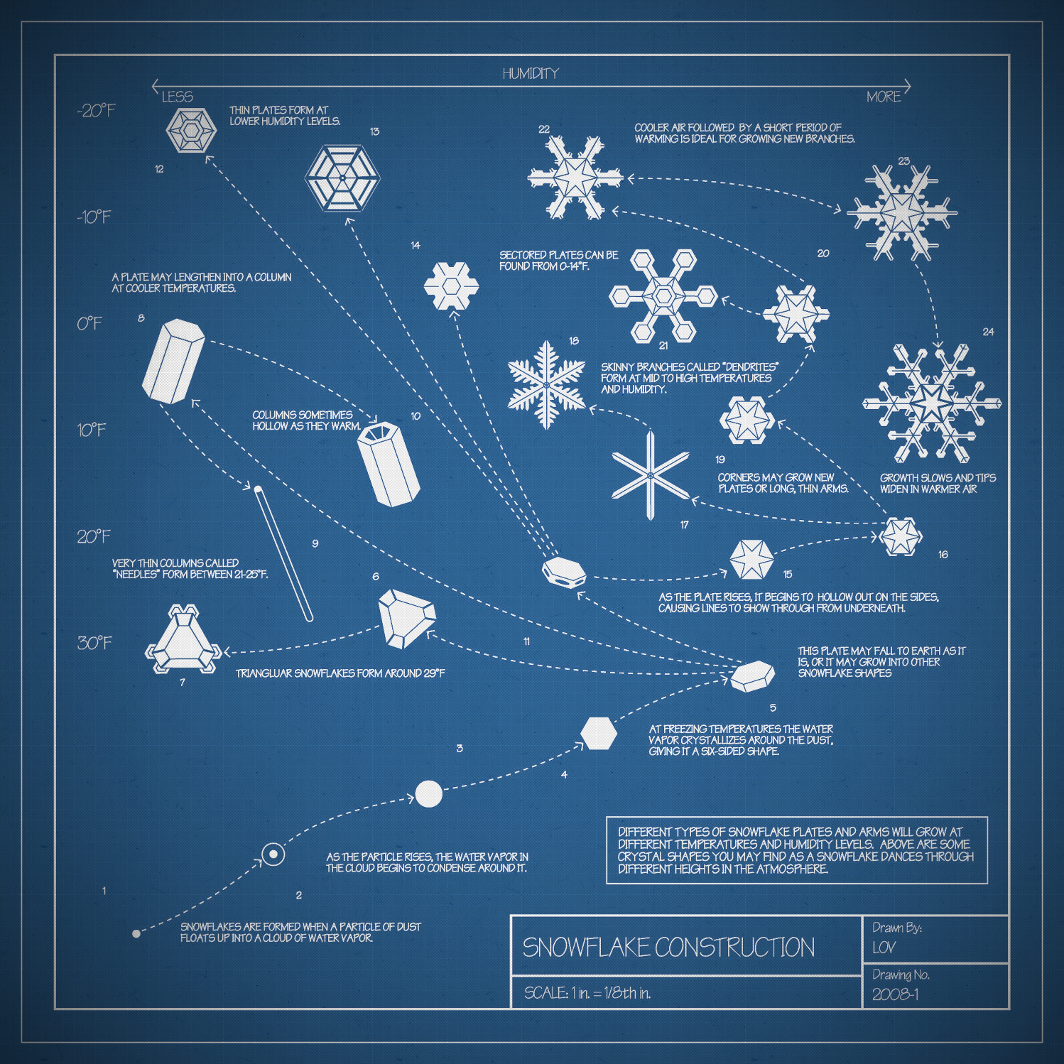 The construction of a snowflake. (Infographic by LOV)